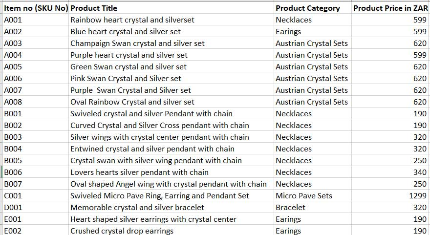 The layout of products and categories for a ecommerce store